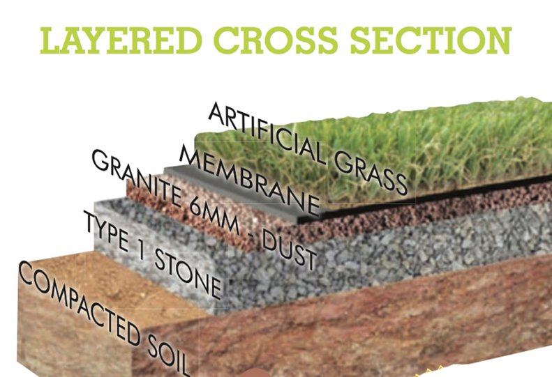 Artificial Grass Installation - Layers of Materials